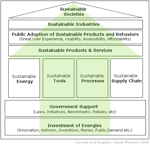 Sustainable Societies Diagram