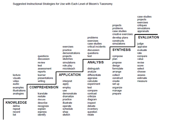 blooms_taxonomy_staircase reposted by Daniel Montano