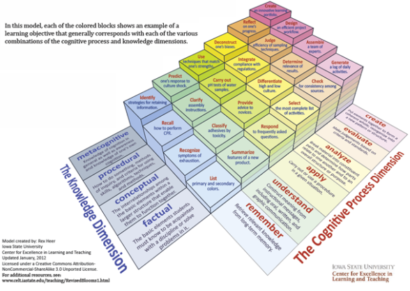 Taxonomy for learning, teaching, and assessing: a revision of Bloom's Taxonomy of Educational Objectives (Source: Iowa State University Center for Excellence in Learning and Teaching; http:// www.celt.iastate.edu/pdfs-docs/teaching/RevisedBloomsHandout.pdf reposted by Daniel Montano