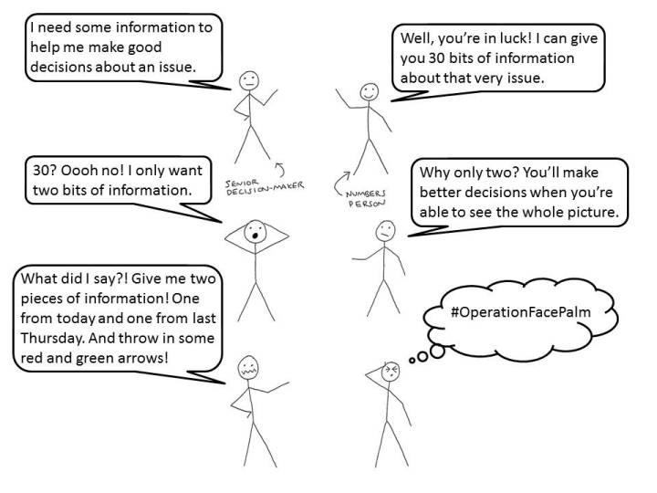Binary conversation