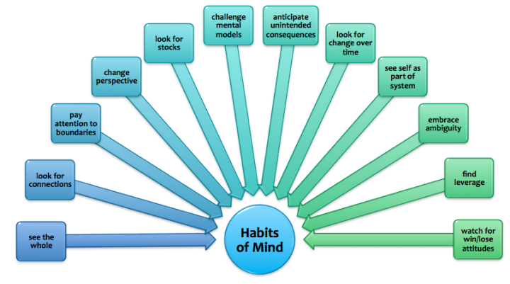 the habits of mind framework essay The studio habits of mind (shom) can be a phenomenal framework for  organizing  how to write an art critique essay use this flowchart to help your  students.